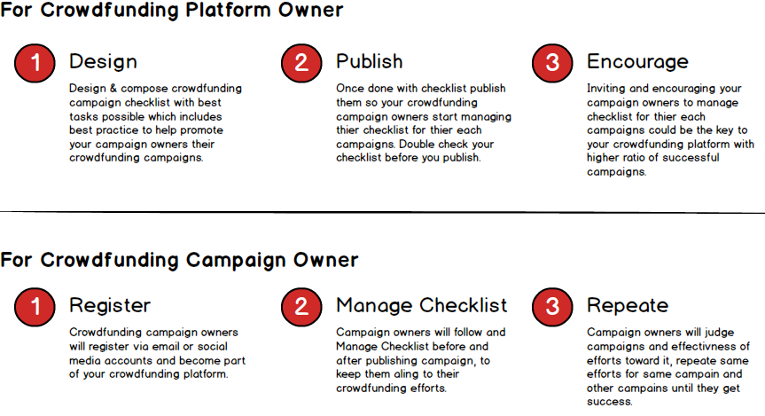 crowdfunding-checklist-flow-how-it-works