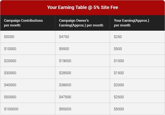 fundraisingscript-crowdfunding-script-earning-table