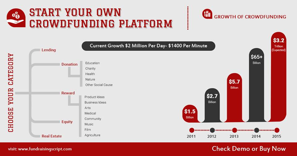 Start-Own-Own-Crowdfunding-Platform by Fundraiginscript.com - Crowdfunding Software