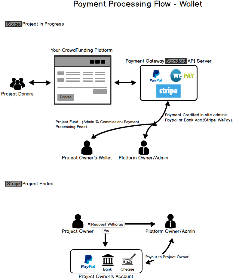 Payment Processing Flow - Wallet