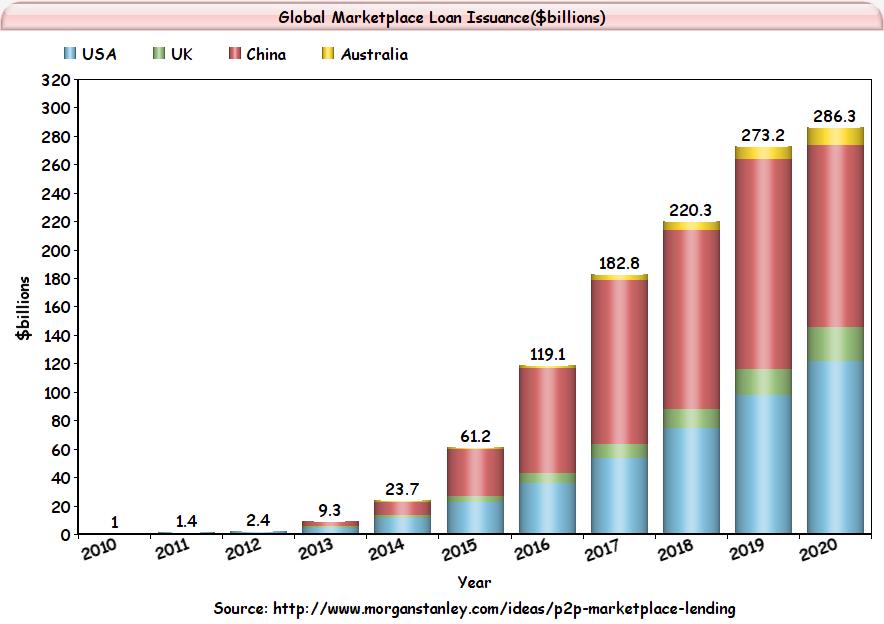 Gráfico: P2P Lending Global Growth