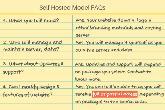 Crowdfunding Software Self Hosted Model FAQs