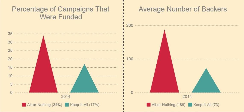 kia vs aon funding type crowdfunding
