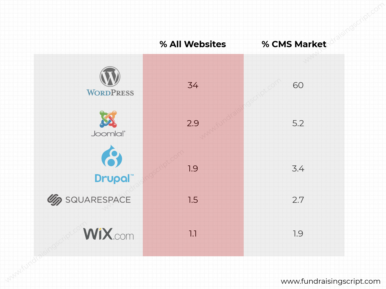 WordPress CMS Market Share
