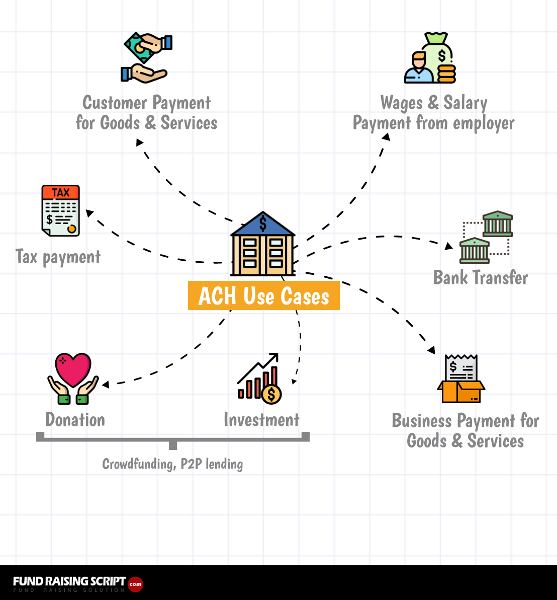 ACH Use Cases