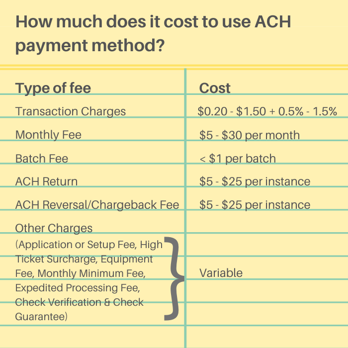 How much does it cost to use ACH payment method